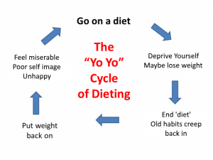 The Yo-Yo Diet Cycle